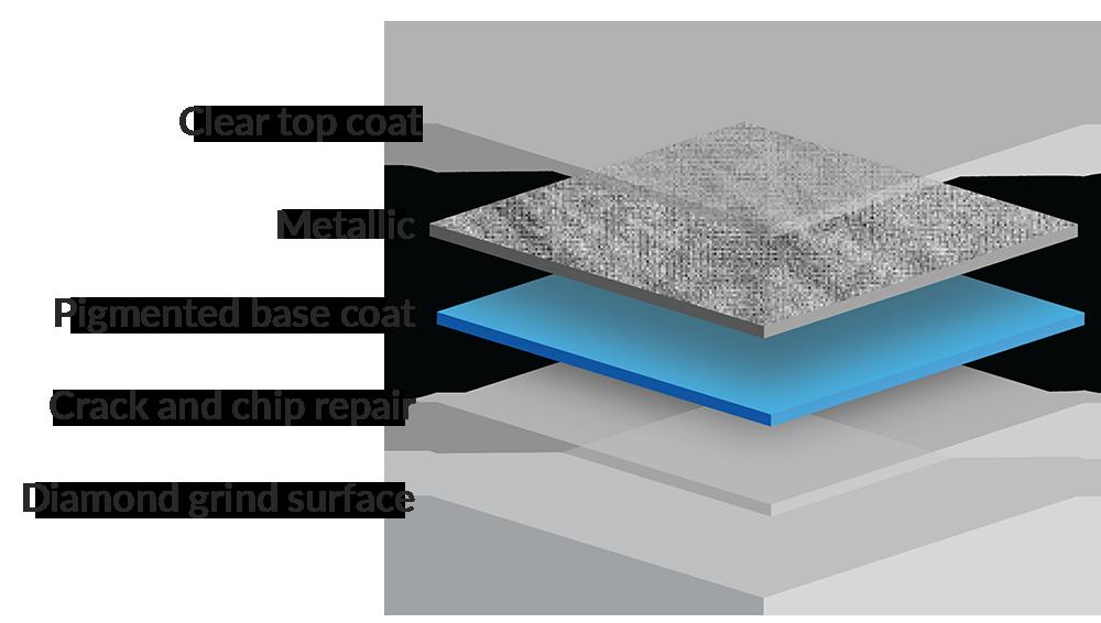 Epoxy Fully Flake System | Concrete epoxy coating | B Jacob Construction